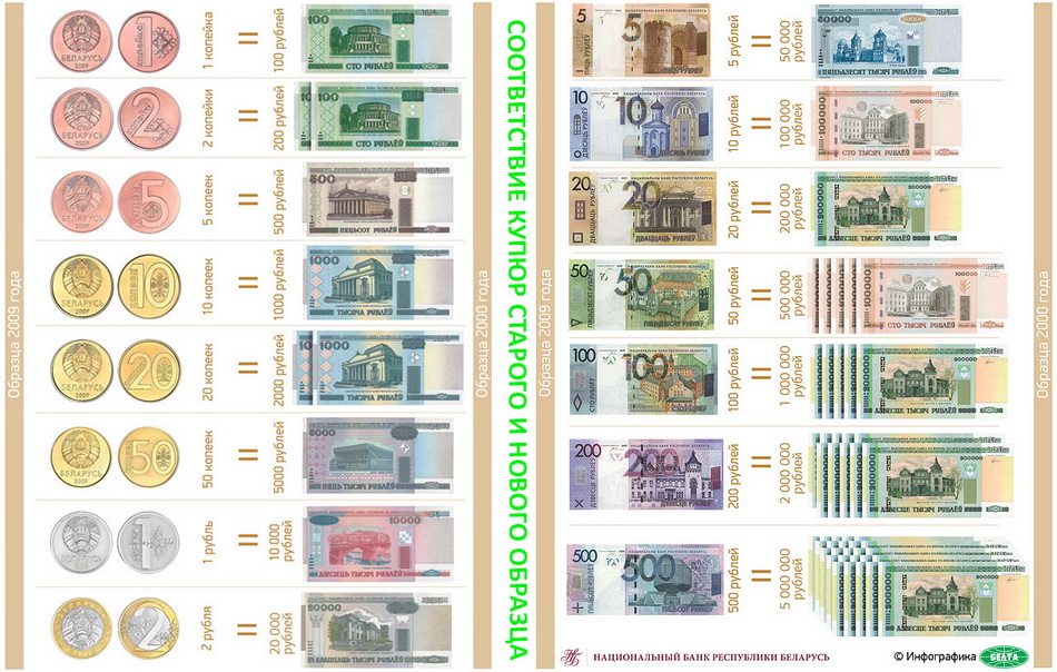 деньги старого и нового образца